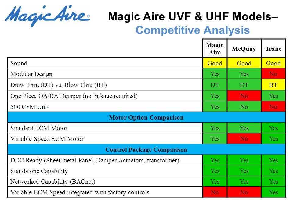 Magic Aire UVF & UHF Models– Competitive Analysis Magic Aire McQuayTrane SoundGood Modular DesignYes No Draw Thru (DT) vs.