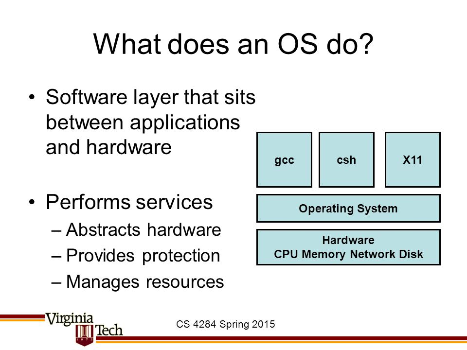 CS 4284 Spring 2015 What does an OS do.