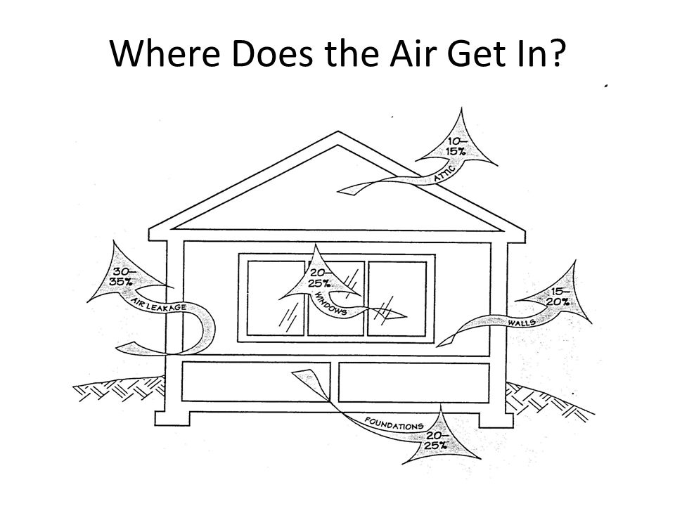 Where Does the Air Get In