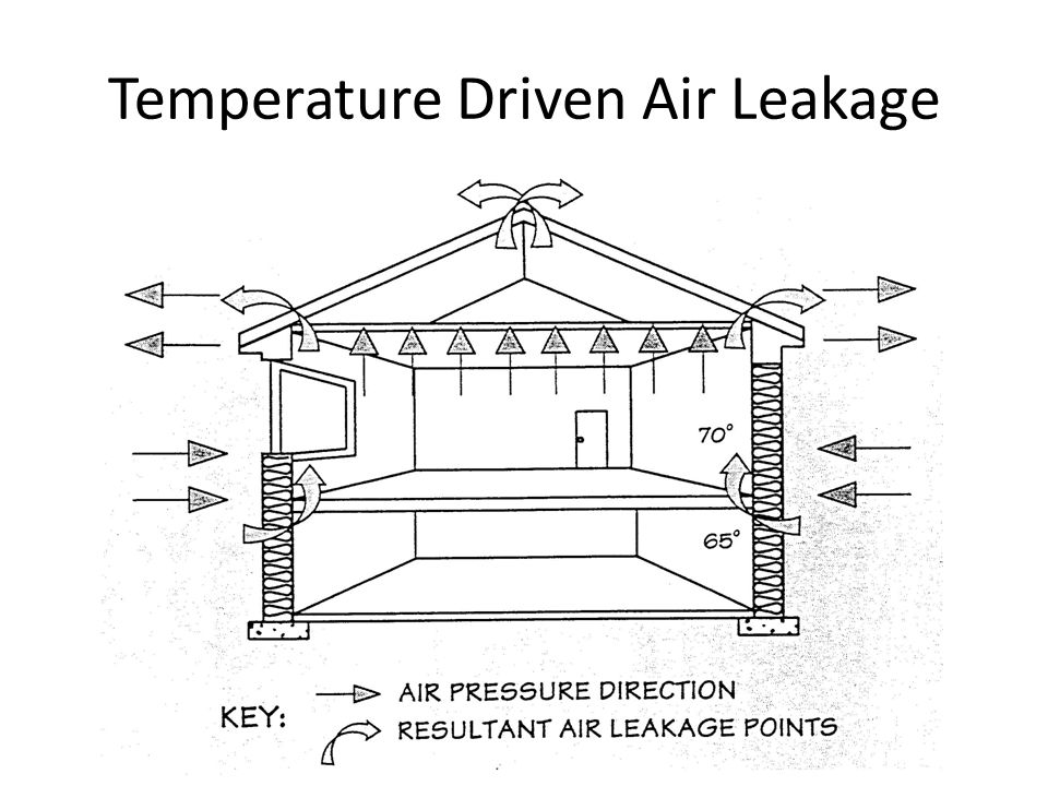 Temperature Driven Air Leakage