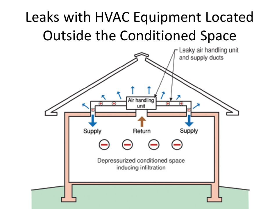 Leaks with HVAC Equipment Located Outside the Conditioned Space