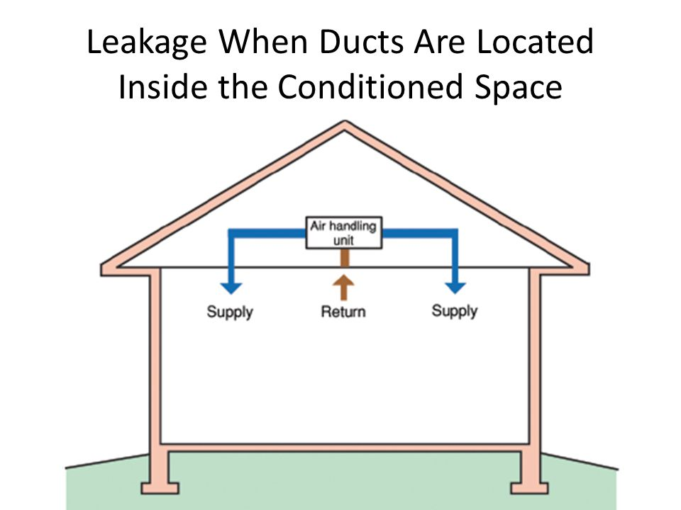 Leakage When Ducts Are Located Inside the Conditioned Space