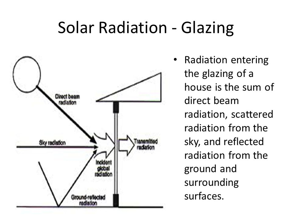 Solar Radiation - Glazing Radiation entering the glazing of a house is the sum of direct beam radiation, scattered radiation from the sky, and reflected radiation from the ground and surrounding surfaces.