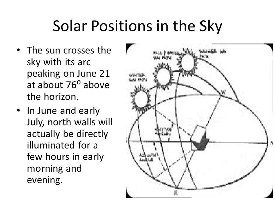 Solar Positions in the Sky The sun crosses the sky with its arc peaking on June 21 at about 76⁰ above the horizon.