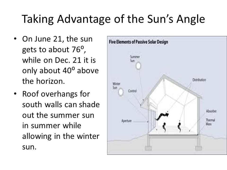 Taking Advantage of the Sun's Angle On June 21, the sun gets to about 76⁰, while on Dec.