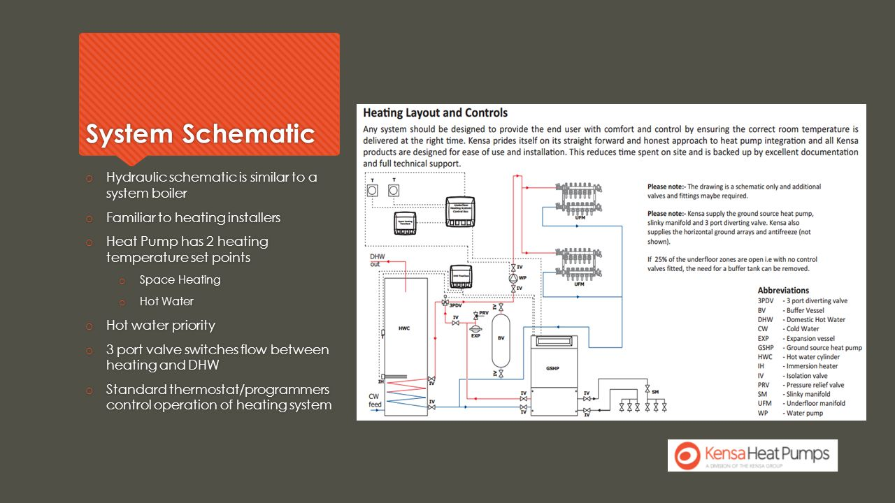 System Schematic o Hydraulic schematic is similar to a system boiler o Familiar to heating installers o Heat Pump has 2 heating temperature set points o Space Heating o Hot Water o Hot water priority o 3 port valve switches flow between heating and DHW o Standard thermostat/programmers control operation of heating system