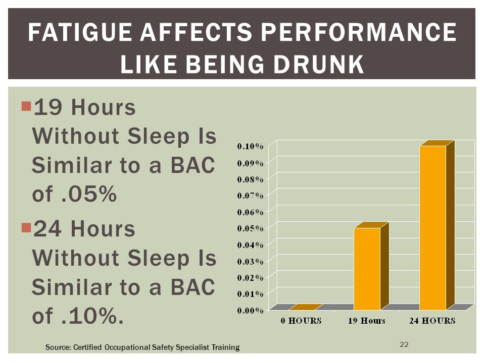 22 FATIGUE AFFECTS PERFORMANCE LIKE BEING DRUNK  19 Hours Without Sleep Is Similar to a BAC of.05%  24 Hours Without Sleep Is Similar to a BAC of.10%.