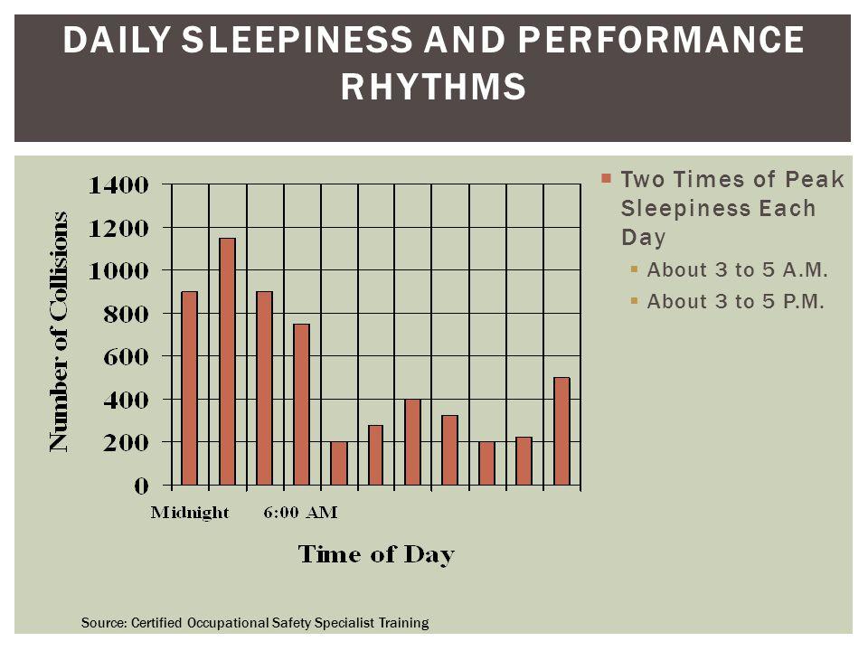  Difficult to fall asleep when circadian rhythms have you awake.