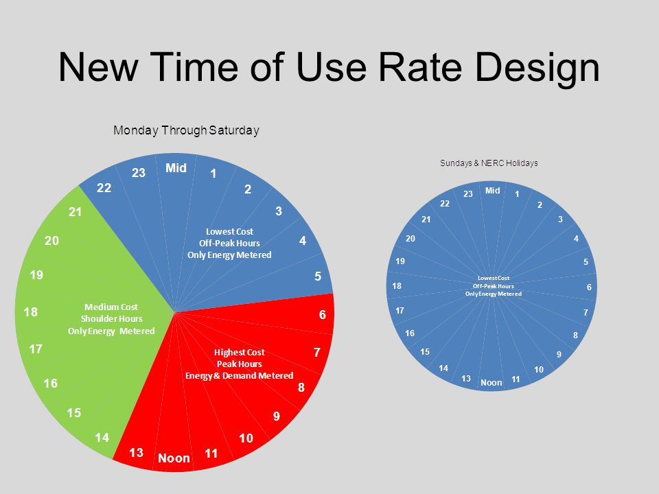 New Time of Use Rate Design