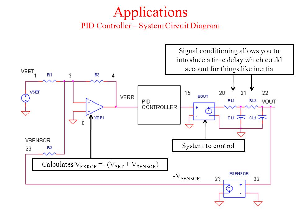 Applications PID Controller – System Circuit Diagram Calculates V ERROR = -(V SET + V SENSOR ) Signal conditioning allows you to introduce a time dela