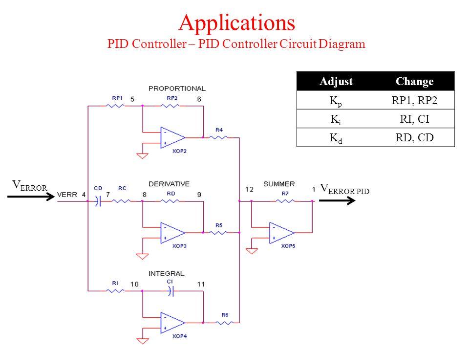 Applications PID Controller – PID Controller Circuit Diagram V ERROR AdjustChange KpKp RP1, RP2 KiKi RI, CI KdKd RD, CD V ERROR PID