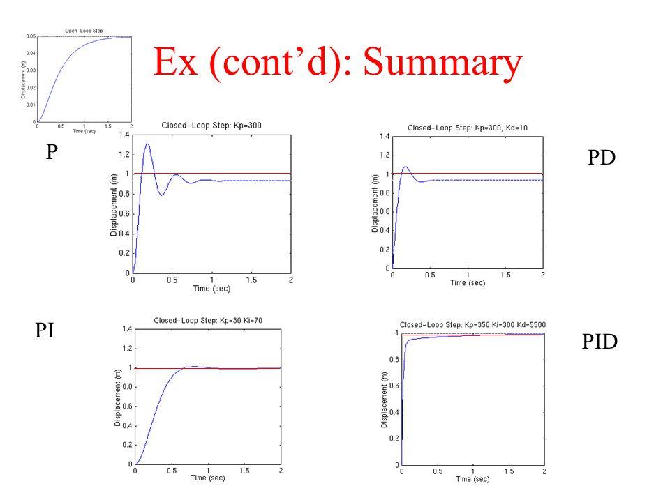 Ex (cont'd): Summary PD P PI PID