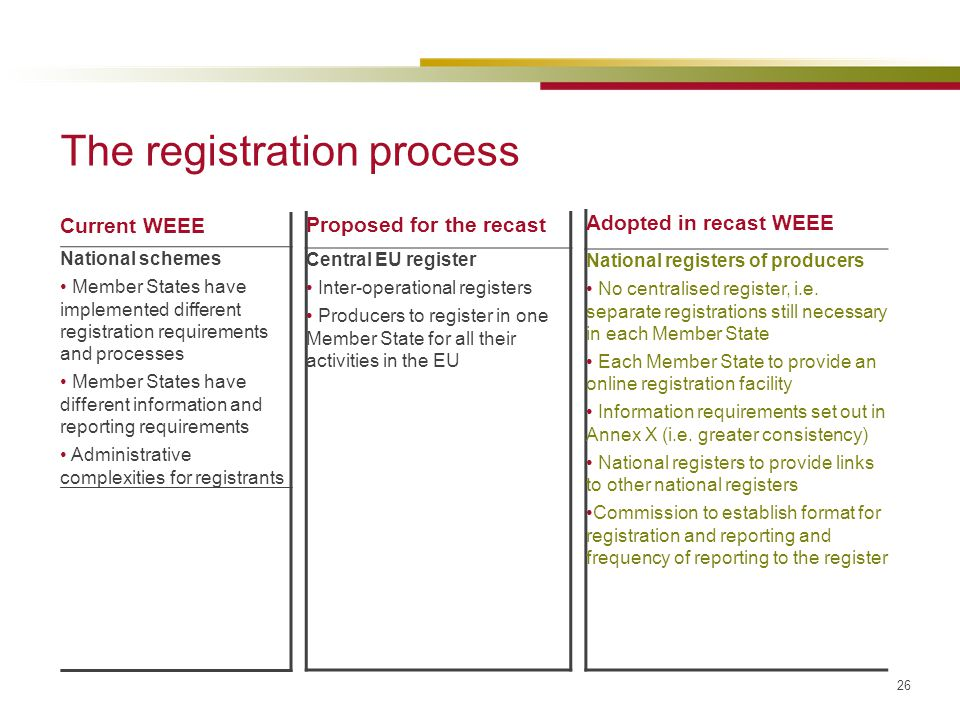 26 The registration process Current WEEE National schemes Member States have implemented different registration requirements and processes Member Stat