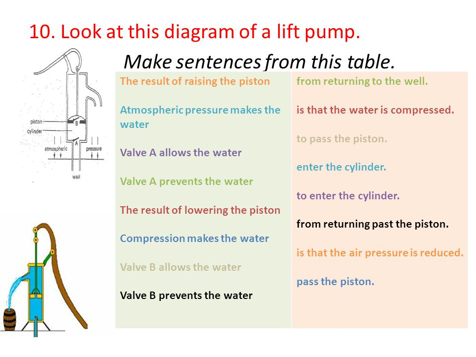 10. Look at this diagram of a lift pump. Make sentences from this table. The result of raising the piston Atmospheric pressure makes the water Valve A