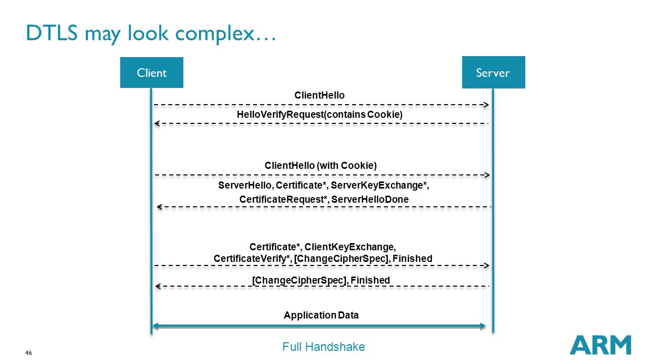 46 DTLS may look complex… Server Client ClientHello HelloVerifyRequest(contains Cookie) ClientHello (with Cookie) ServerHello, Certificate*, ServerKey