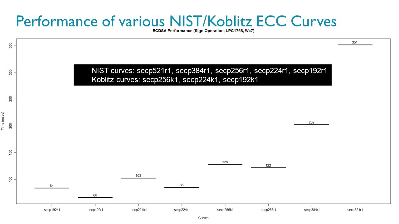 57 NIST curves: secp521r1, secp384r1, secp256r1, secp224r1, secp192r1 Koblitz curves: secp256k1, secp224k1, secp192k1 Performance of various NIST/Kobl