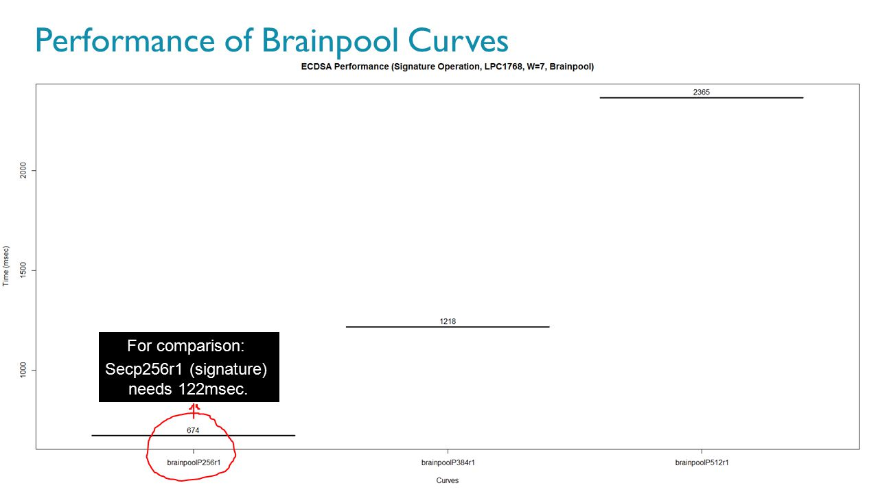 59 For comparison: Secp256r1 (signature) needs 122msec. Performance of Brainpool Curves