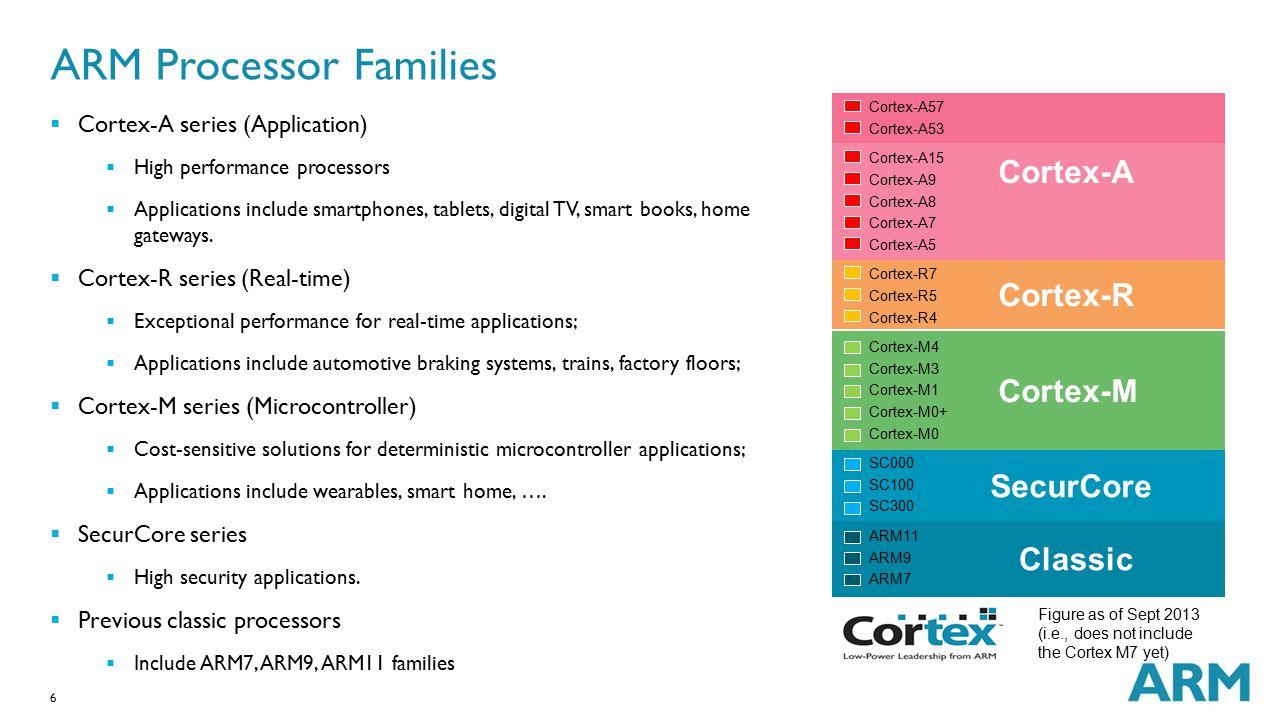 6 ARM Processor Families  Cortex-A series (Application)  High performance processors  Applications include smartphones, tablets, digital TV, smart