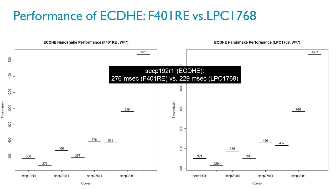 60 Performance of ECDHE: F401RE vs.LPC1768 secp192r1 (ECDHE): 276 msec (F401RE) vs. 229 msec (LPC1768)