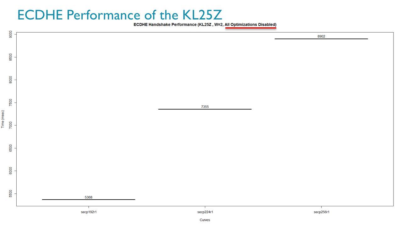 62 ECDHE Performance of the KL25Z