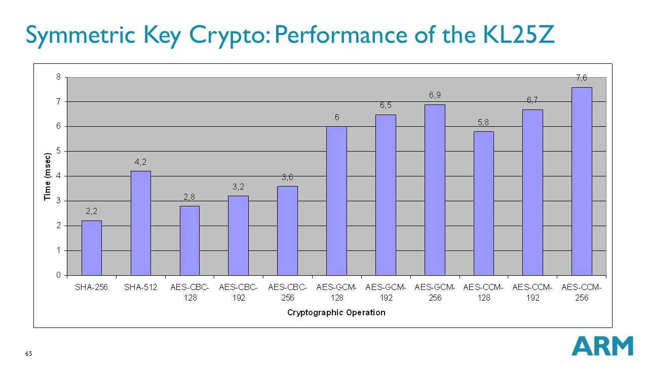 65 Symmetric Key Crypto: Performance of the KL25Z