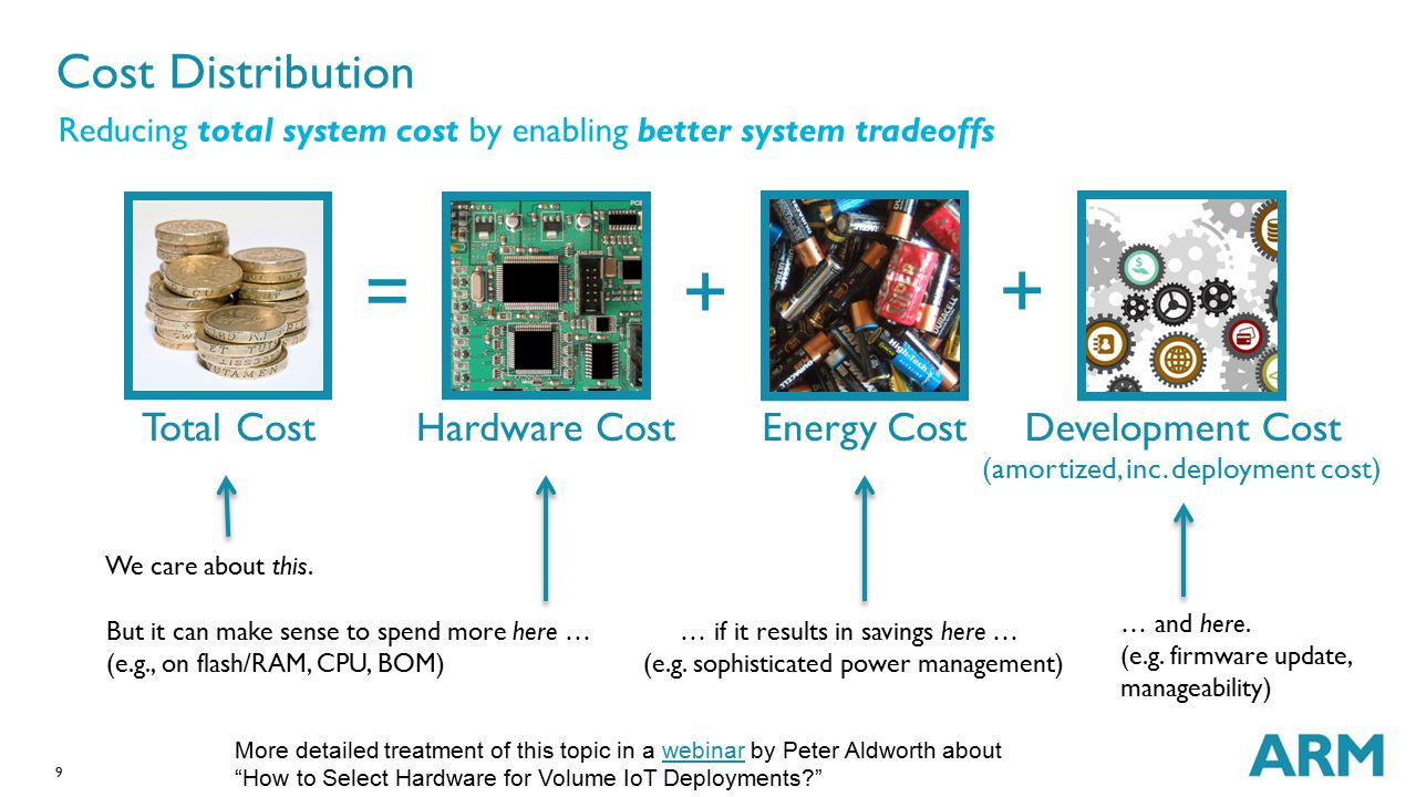9 Cost Distribution Reducing total system cost by enabling better system tradeoffs We care about this. … if it results in savings here … (e.g. sophist