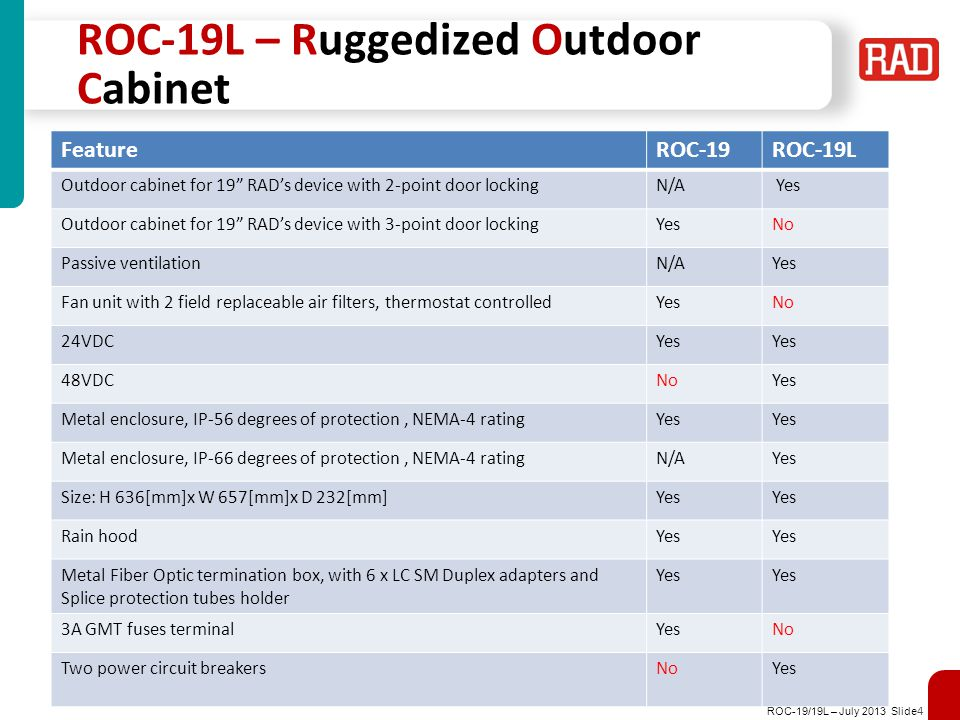 ROC-19/19L – July 2013 Slide 4 ROC-19L – Ruggedized Outdoor Cabinet FeatureROC-19ROC-19L Outdoor cabinet for 19 RAD's device with 2-point door lockingN/A Yes Outdoor cabinet for 19 RAD's device with 3-point door lockingYesNo Passive ventilationN/AYes Fan unit with 2 field replaceable air filters, thermostat controlledYesNo 24VDCYes 48VDCNoYes Metal enclosure, IP-56 degrees of protection, NEMA-4 ratingYes Metal enclosure, IP-66 degrees of protection, NEMA-4 ratingN/AYes Size: H 636[mm]x W 657[mm]x D 232[mm]Yes Rain hoodYes Metal Fiber Optic termination box, with 6 x LC SM Duplex adapters and Splice protection tubes holder Yes 3A GMT fuses terminalYesNo Two power circuit breakersNoYes