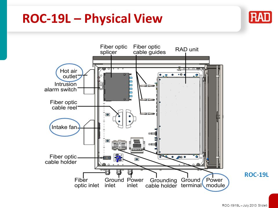 ROC-19/19L – July 2013 Slide 6 ROC-19L – Physical View ROC-19L