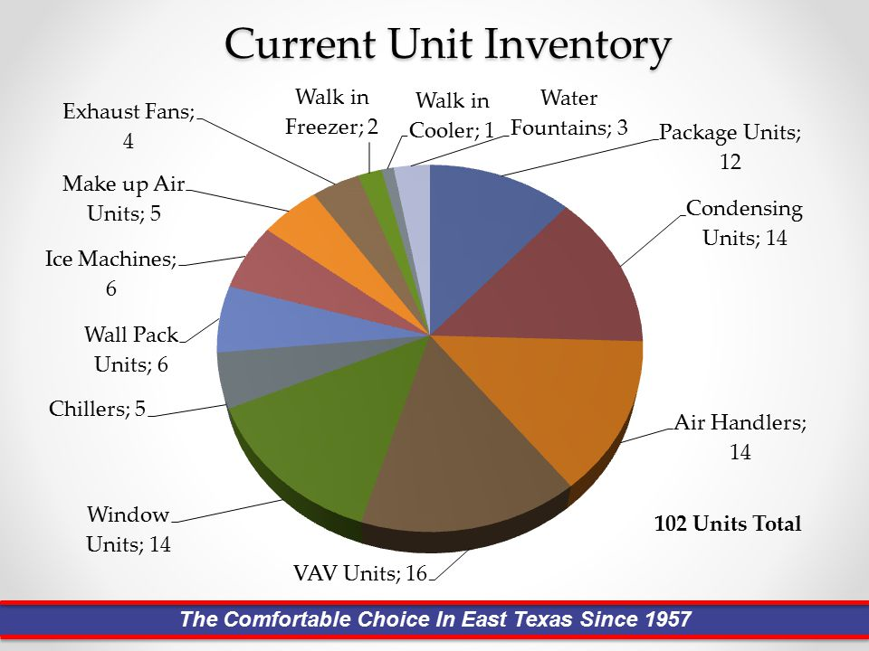 Current Unit Inventory 102 Units Total The Comfortable Choice In East Texas Since 1957