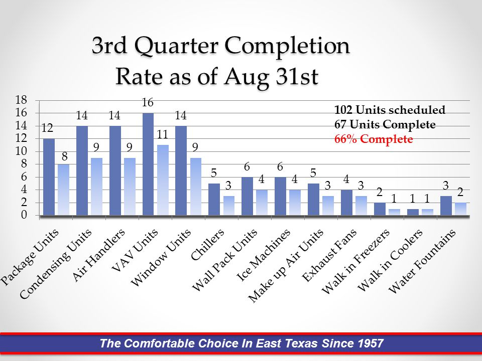Service Orders Found During PM's The Comfortable Choice In East Texas Since 1957