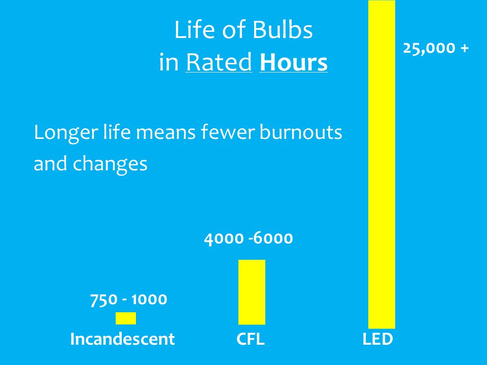 Life of Bulbs in Rated Hours Longer life means fewer burnouts and changes IncandescentCFLLED 750 - 1000 4000 -6000 25,000 +