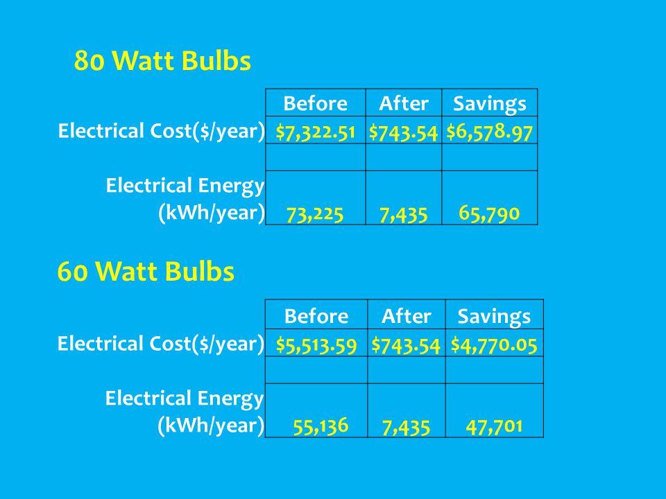 BeforeAfterSavings Electrical Cost($/year)$5,513.59$743.54$4,770.05 Electrical Energy (kWh/year) 55,136 7,43547,701 BeforeAfterSavings Electrical Cost($/year)$7,322.51$743.54$6,578.97 Electrical Energy (kWh/year) 73,225 7,435 65,790 80 Watt Bulbs 60 Watt Bulbs