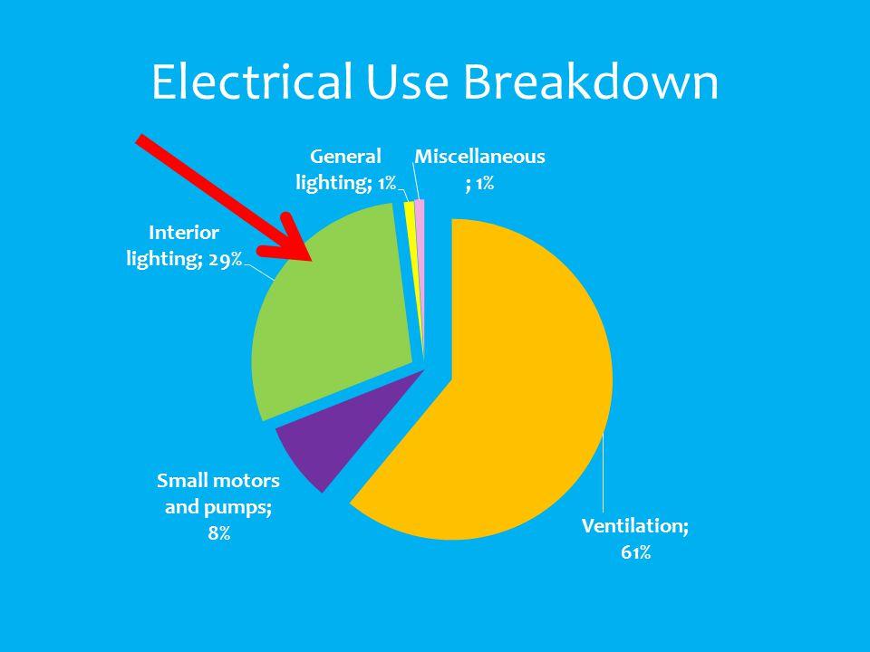 Electrical Use Breakdown