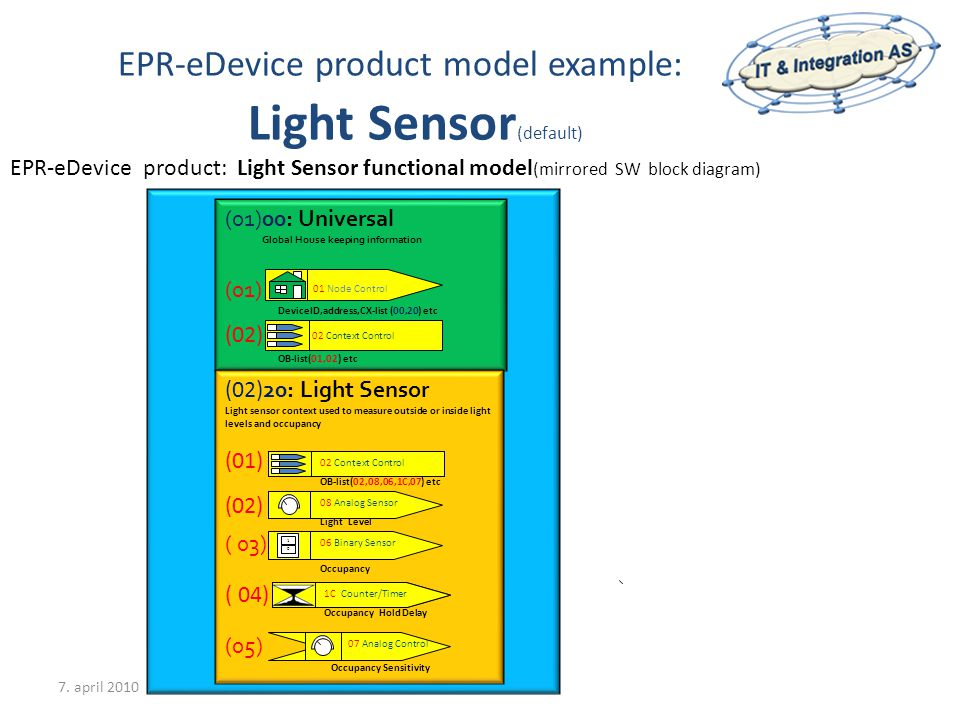 EPR-eDevice product model example: Light Sensor (default) 7. april 2010 EPR-eDevice product: Light Sensor functional model (mirrored SW block diagram)