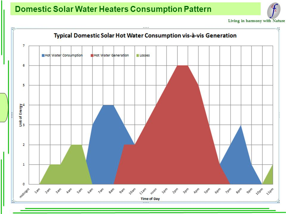 Living in harmony with Nature Domestic Solar Water Heaters Consumption Pattern