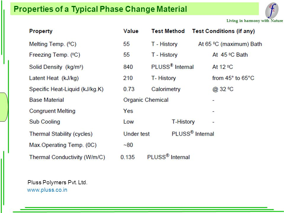 Living in harmony with Nature Properties of a Typical Phase Change Material Pluss Polymers Pvt.