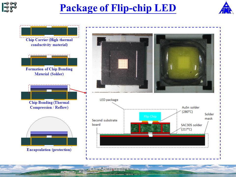 Chip Carrier (High thermal conductivity material) Formation of Chip Bonding Material (Solder) Package of Flip-chip LED Chip Bonding (Thermal Compression / Reflow) Encapsulation (protection)