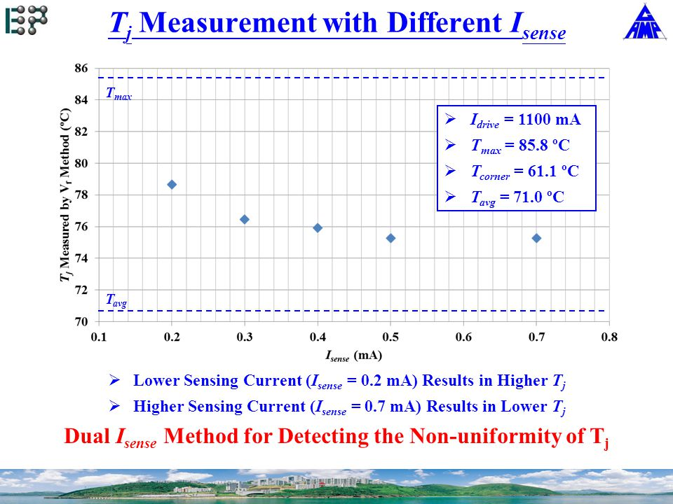  Lower Sensing Current (I sense = 0.2 mA) Results in Higher T j  Higher Sensing Current (I sense = 0.7 mA) Results in Lower T j Dual I sense Method for Detecting the Non-uniformity of T j T j Measurement with Different I sense  I drive = 1100 mA  T max = 85.8 ºC  T corner = 61.1 ºC  T avg = 71.0 ºC T max T avg