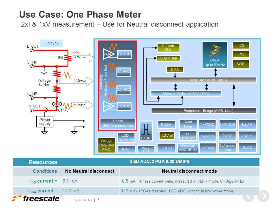 TM External Use 6 L1 I1 Sense L2N Voltage dividers CT/RC Power supply V1 Sense V2 Sense Use Case: Two Phase Meter 2 I & 2V Measurement I2 Sense Resources 4 SD ADC, 2 PGA & 30 DMIPS I DD current =8.0 mA I DDA current =13.5 mA