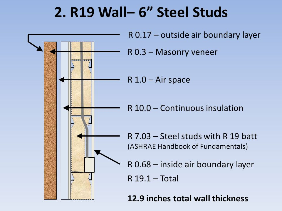 "2. R19 Wall– 6"" Steel Studs R 0.3 – Masonry veneer R 1.0 – Air space R 10.0 – Continuous insulation R 7.03 – Steel studs with R 19 batt (ASHRAE Handbo"
