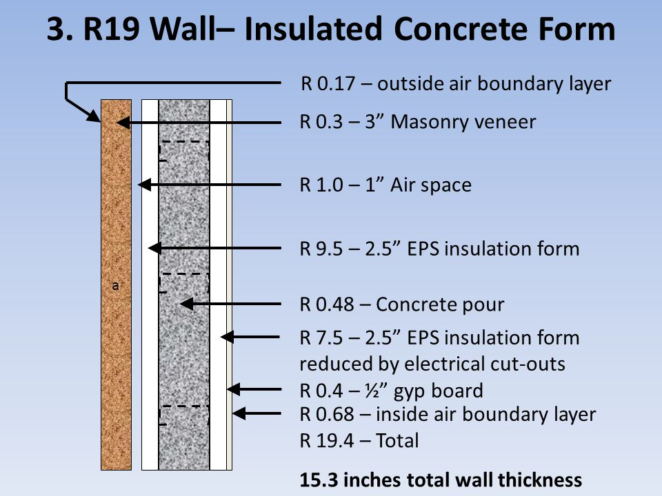"3. R19 Wall– Insulated Concrete Form a R 0.3 – 3"" Masonry veneer R 1.0 – 1"" Air space R 9.5 – 2.5"" EPS insulation form R 0.48 – Concrete pour R 7.5 –"