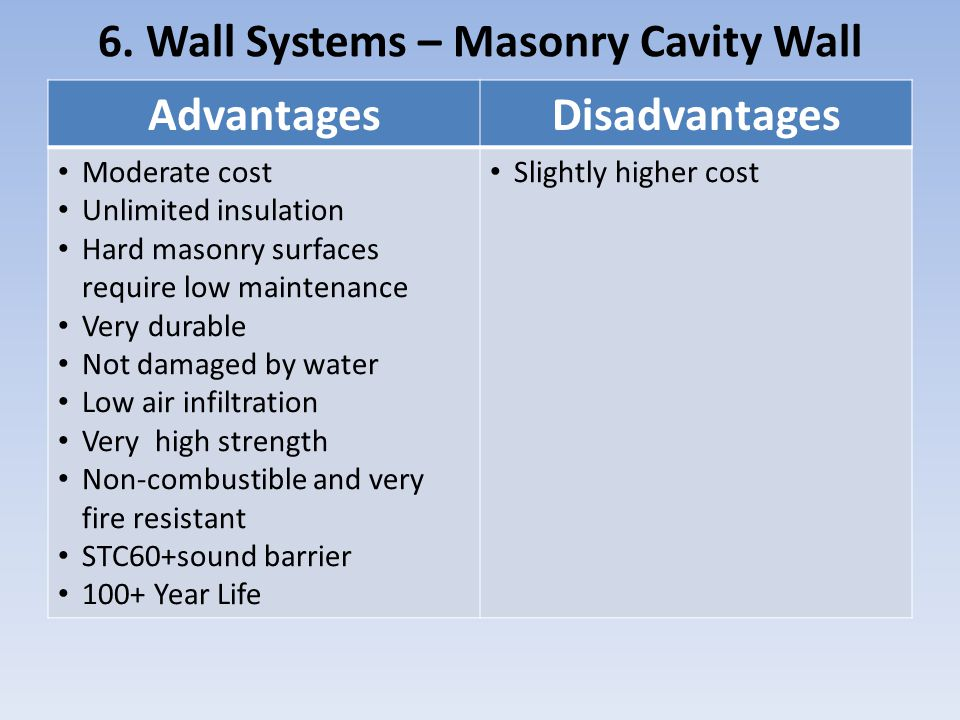 6. Wall Systems – Masonry Cavity Wall AdvantagesDisadvantages Moderate cost Unlimited insulation Hard masonry surfaces require low maintenance Very du