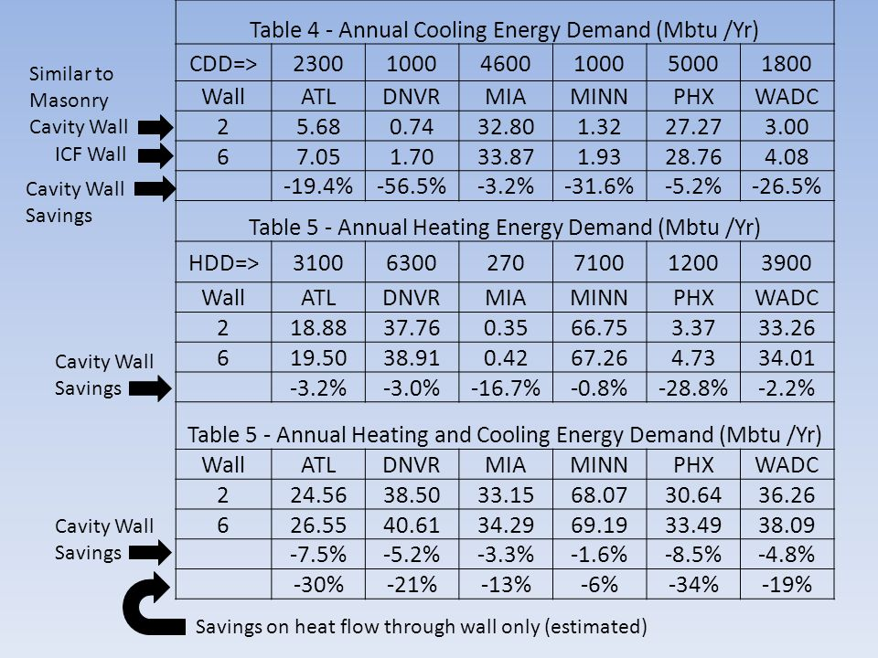 Cavity Wall Savings Table 4 - Annual Cooling Energy Demand (Mbtu /Yr) CDD=>230010004600100050001800 WallATLDNVRMIAMINNPHXWADC 25.680.7432.801.3227.273