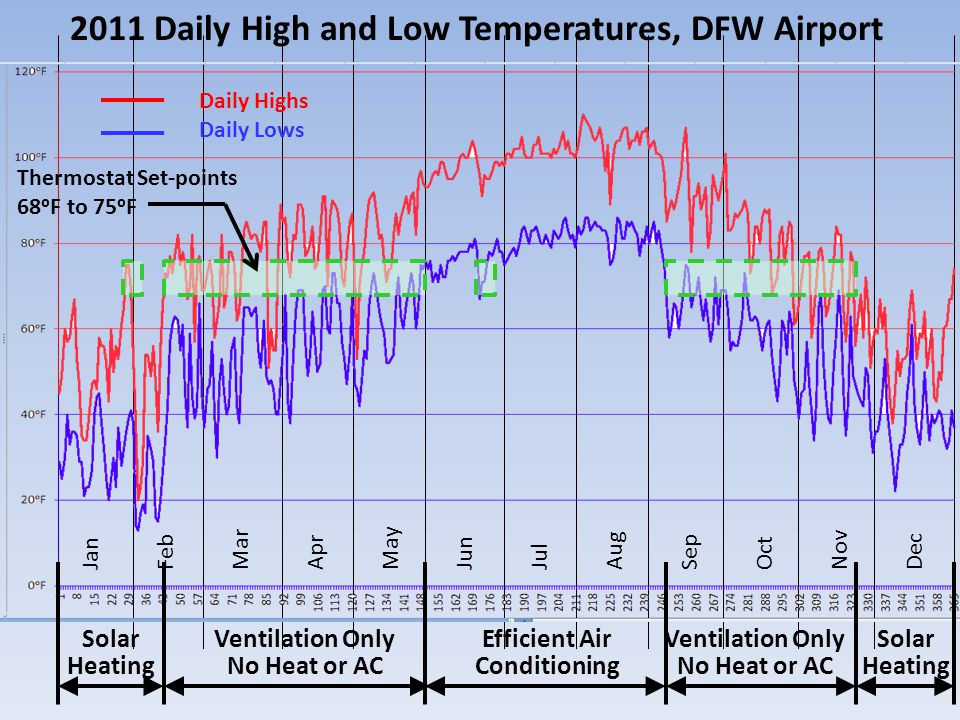 Jan Feb Mar Apr May Jun Jul Aug Sep Oct Nov Dec 2011 Daily High and Low Temperatures, DFW Airport Daily Highs Daily Lows Thermostat Set-points 68ᵒF to