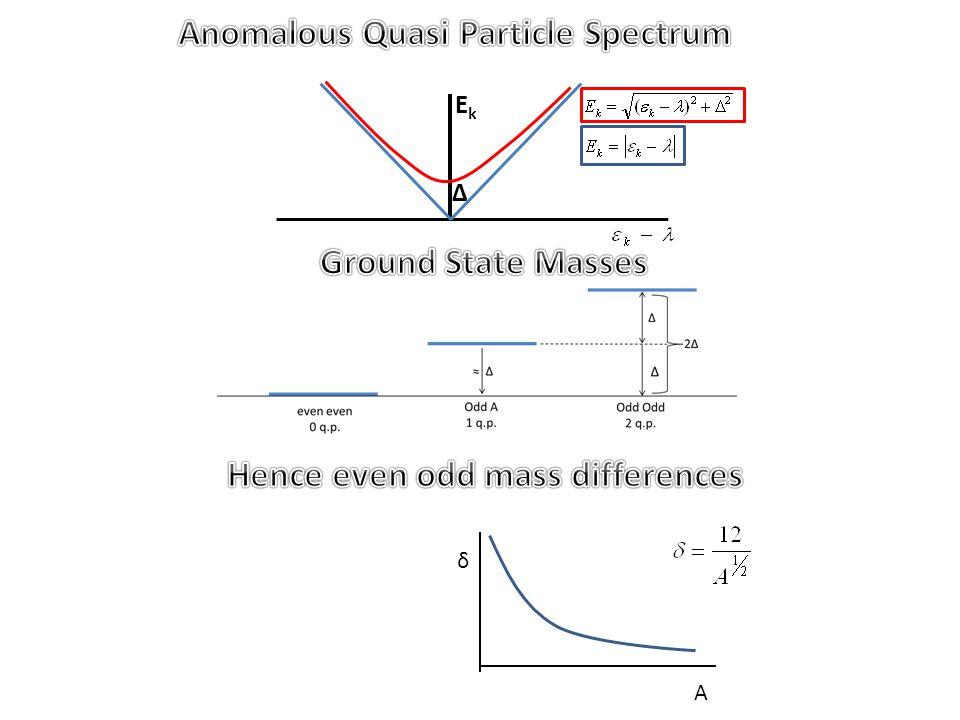 I of rigid Gap parameters from moments of Inertia