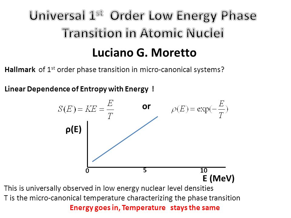 Luciano G. Moretto Hallmark of 1 st order phase transition in micro-canonical systems.