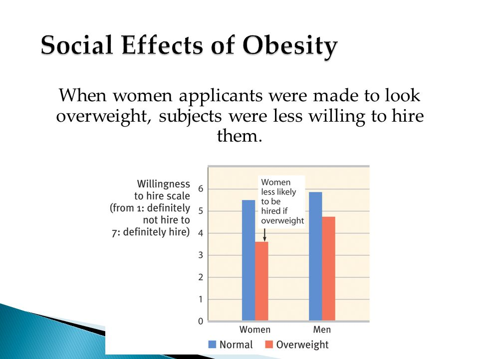 When women applicants were made to look overweight, subjects were less willing to hire them.