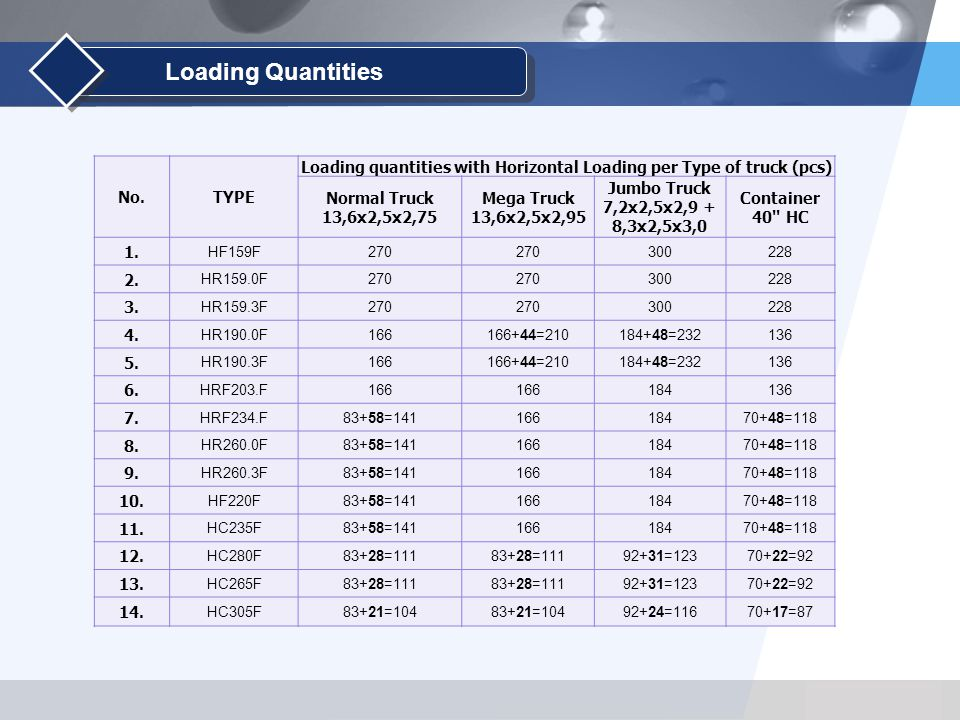 Loading Quantities No.TYPE Loading quantities with Horizontal Loading per Type of truck (pcs) Normal Truck 13,6x2,5x2,75 Mega Truck 13,6x2,5x2,95 Jumbo Truck 7,2x2,5x2,9 + 8,3x2,5x3,0 Container 40 HC 1.