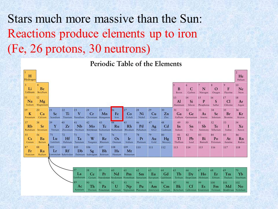 Stars much more massive than the Sun: Reactions produce elements up to iron (Fe, 26 protons, 30 neutrons)
