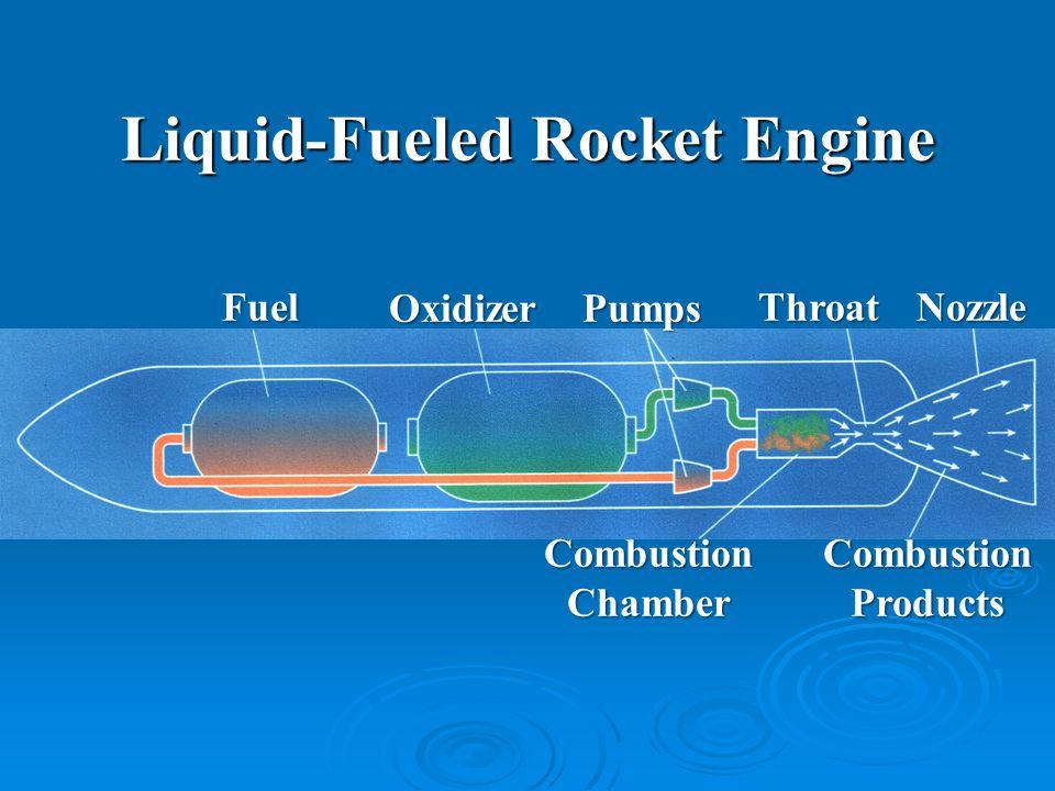 Liquid-Fueled Rocket Engine Fuel OxidizerPumps ThroatNozzle CombustionChamberCombustionProducts
